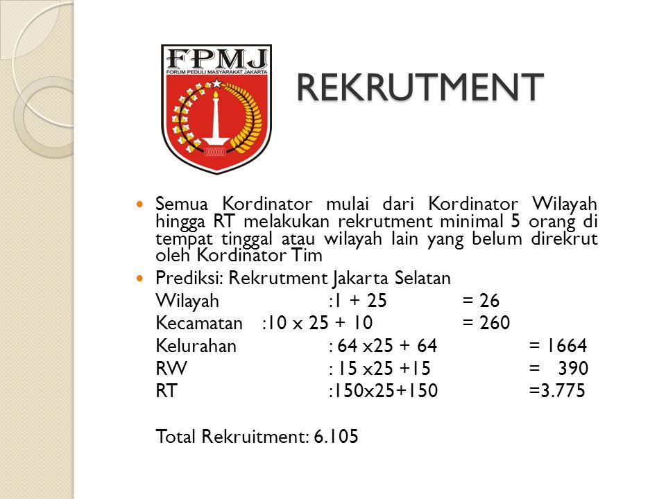 REKRUTMENT Semua Kordinator mulai dari Kordinator Wilayah hingga RT melakukan rekrutment minimal 5 orang di tempat tinggal atau wilayah lain yang belum direkrut oleh Kordinator Tim Prediksi: Rekrutment Jakarta Selatan Wilayah:1 + 25= 26 Kecamatan :10 x 25 + 10= 260 Kelurahan: 64 x25 + 64= 1664 RW: 15 x25 +15= 390 RT:150x25+150=3.775 Total Rekruitment: 6.105