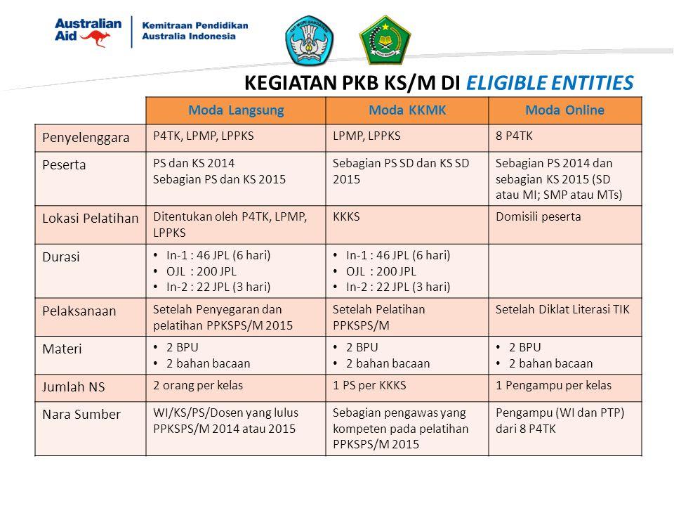 KEGIATAN PKB KS/M DI ELIGIBLE ENTITIES Moda LangsungModa KKMKModa Online Penyelenggara P4TK, LPMP, LPPKSLPMP, LPPKS8 P4TK Peserta PS dan KS 2014 Sebag