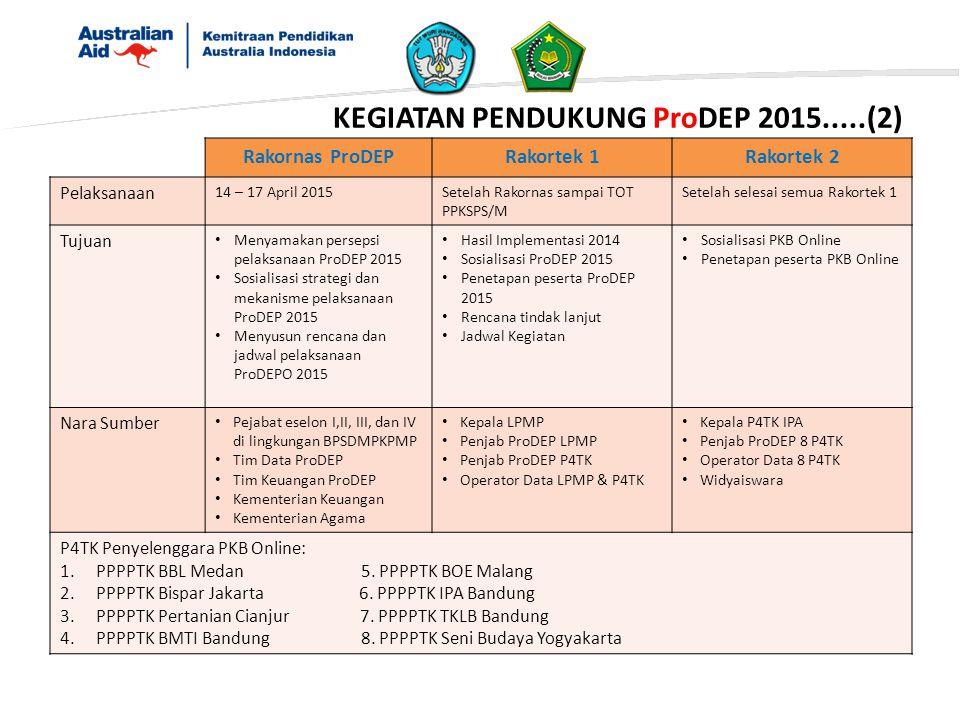 KEGIATAN PENDUKUNG ProDEP 2015.....(2) Rakornas ProDEPRakortek 1Rakortek 2 Pelaksanaan 14 – 17 April 2015Setelah Rakornas sampai TOT PPKSPS/M Setelah