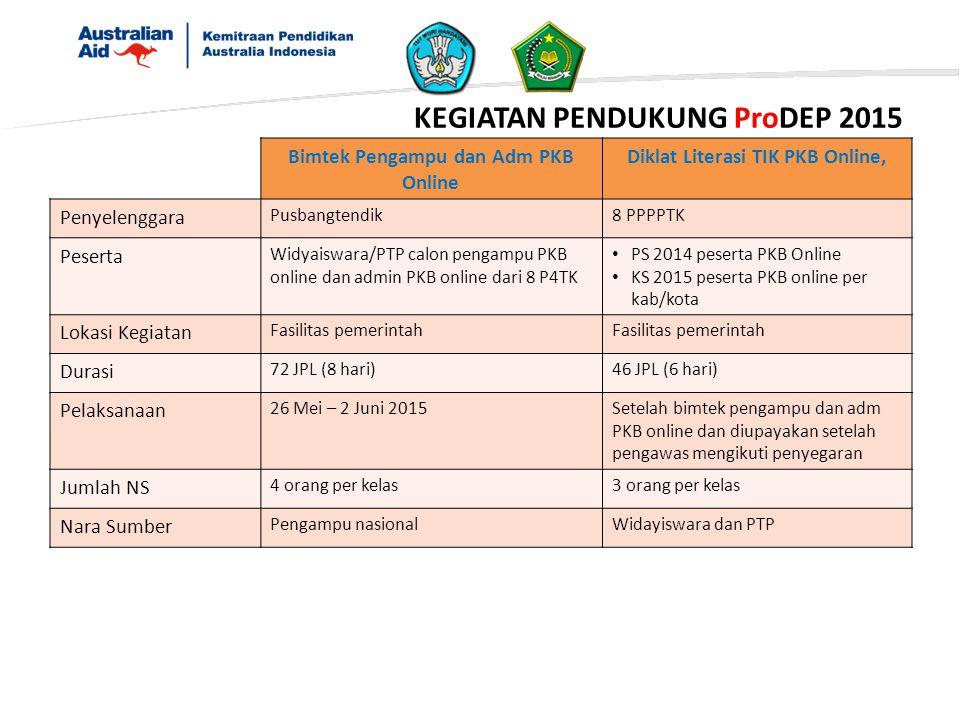 KEGIATAN PENDUKUNG ProDEP 2015 Bimtek Pengampu dan Adm PKB Online Diklat Literasi TIK PKB Online, Penyelenggara Pusbangtendik8 PPPPTK Peserta Widyaisw