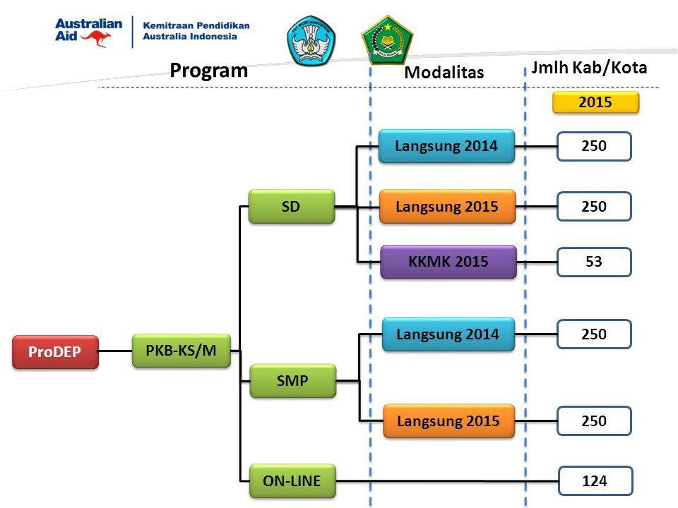 ProDEP PKB-KS/M SD SMP ON-LINE 2015 Program Jmlh Kab/Kota Langsung 2014 Langsung 2015 KKMK 2015 124 Modalitas Langsung 2015 250 53 Langsung 2014 250