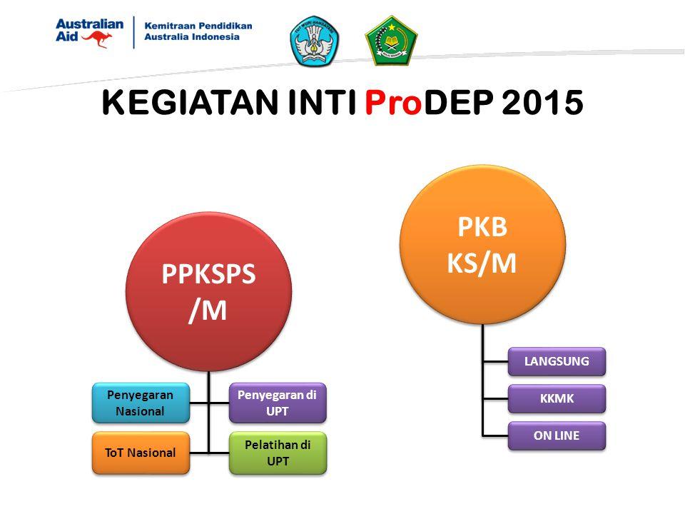 KEGIATAN INTI ProDEP 2015 PPKSPS /M PKB KS/M Penyegaran Nasional ToT Nasional Penyegaran di UPT Pelatihan di UPT LANGSUNG KKMK ON LINE