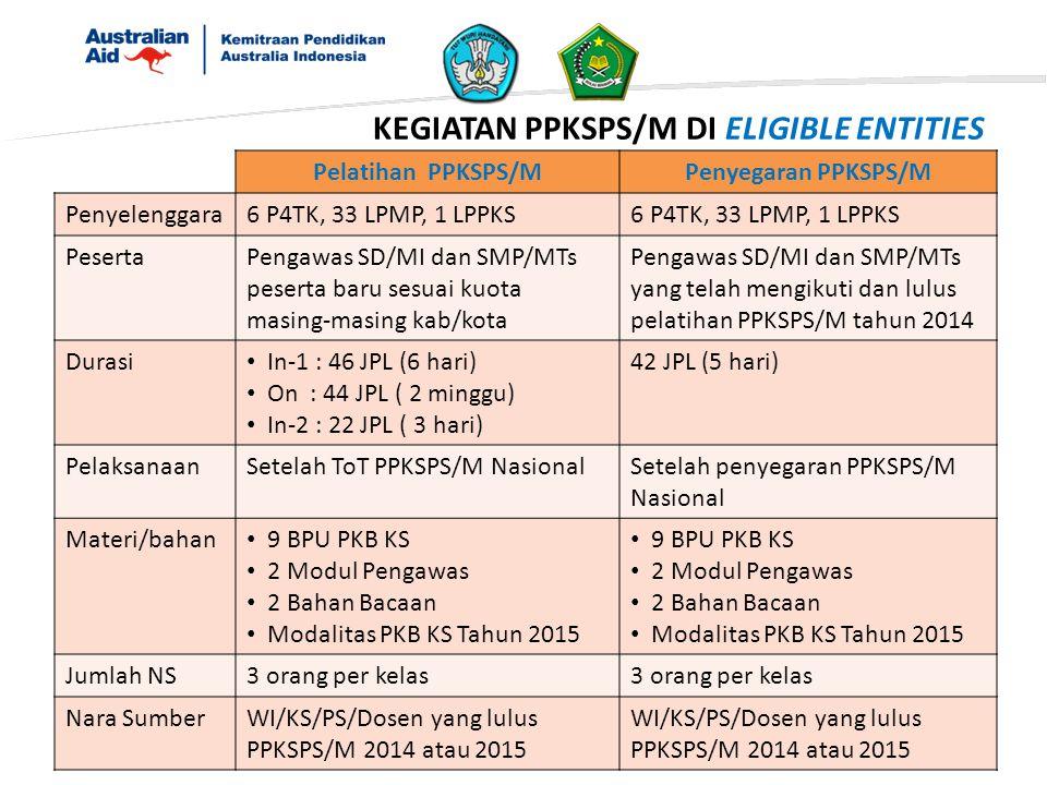 KEGIATAN PPKSPS/M DI ELIGIBLE ENTITIES Pelatihan PPKSPS/MPenyegaran PPKSPS/M Penyelenggara6 P4TK, 33 LPMP, 1 LPPKS PesertaPengawas SD/MI dan SMP/MTs p
