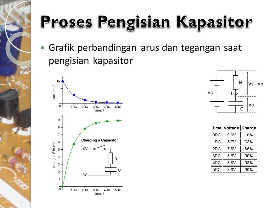 Grafik perbandingan arus dan tegangan saat pengisian kapasitor