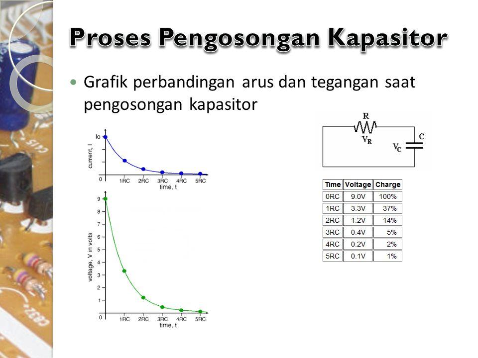 Grafik perbandingan arus dan tegangan saat pengosongan kapasitor
