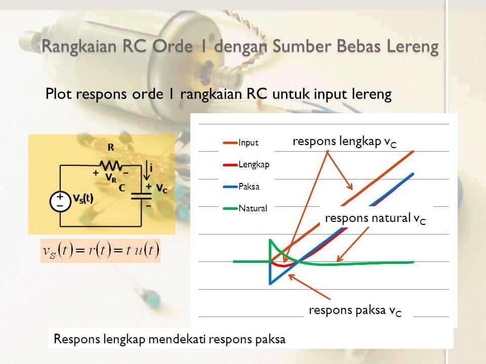 Rangkaian RC Orde 1 dengan Sumber Bebas Lereng Plot respons orde 1 rangkaian RC untuk input lereng input v S respons paksa v C respons natural v C res