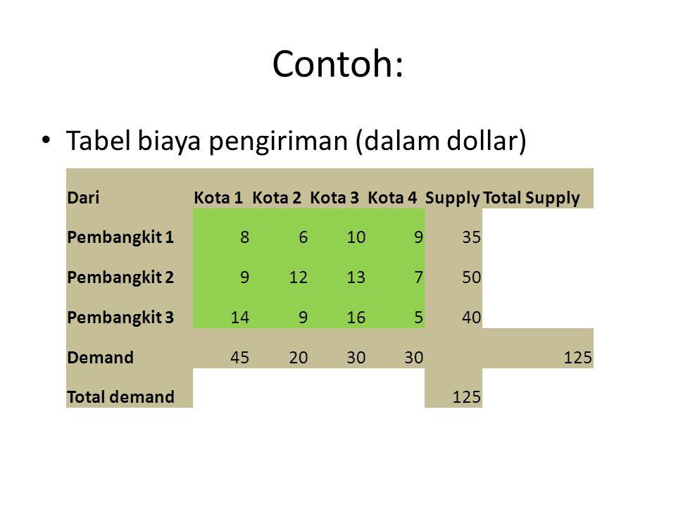 Contoh: Tabel biaya pengiriman (dalam dollar) DariKota 1Kota 2Kota 3Kota 4SupplyTotal Supply Pembangkit 18610935 Pembangkit 291213750 Pembangkit 314916540 Demand452030 125 Total demand125