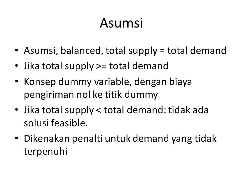Asumsi Asumsi, balanced, total supply = total demand Jika total supply >= total demand Konsep dummy variable, dengan biaya pengiriman nol ke titik dummy Jika total supply < total demand: tidak ada solusi feasible.