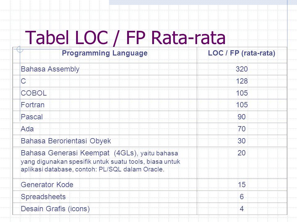 Tabel LOC / FP Rata-rata Programming LanguageLOC / FP (rata-rata) Bahasa Assembly320 C128 COBOL105 Fortran105 Pascal90 Ada70 Bahasa Berorientasi Obyek