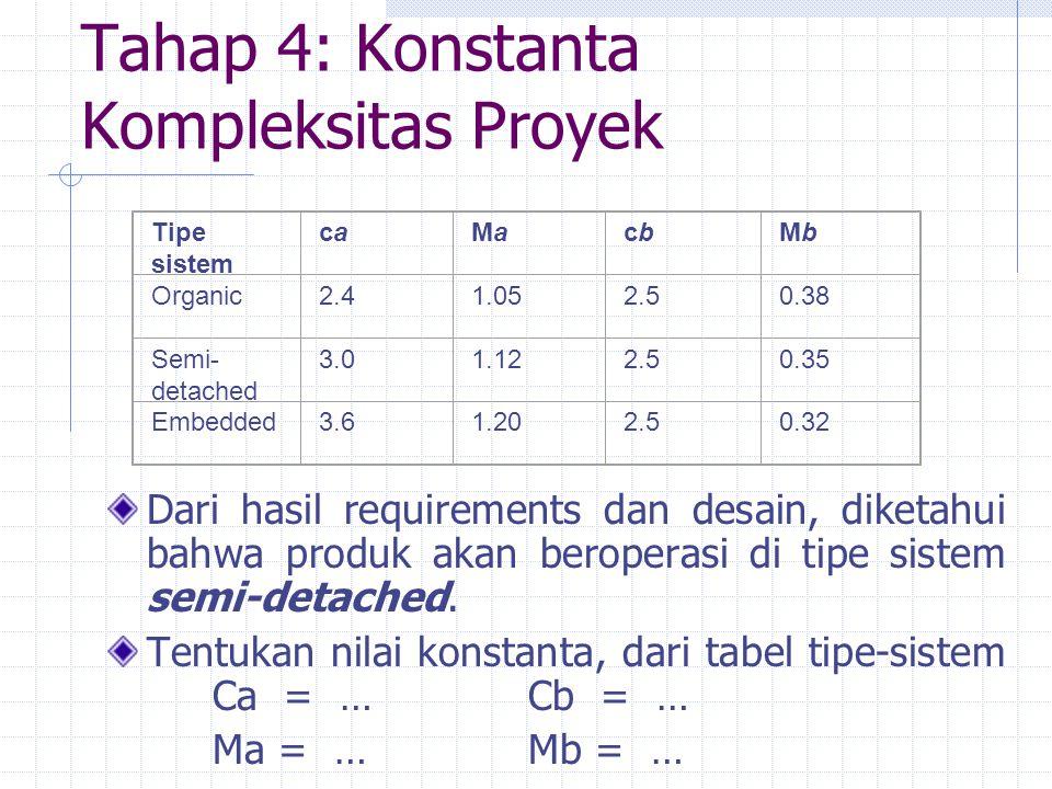 Tahap 4: Konstanta Kompleksitas Proyek Dari hasil requirements dan desain, diketahui bahwa produk akan beroperasi di tipe sistem semi-detached. Tentuk
