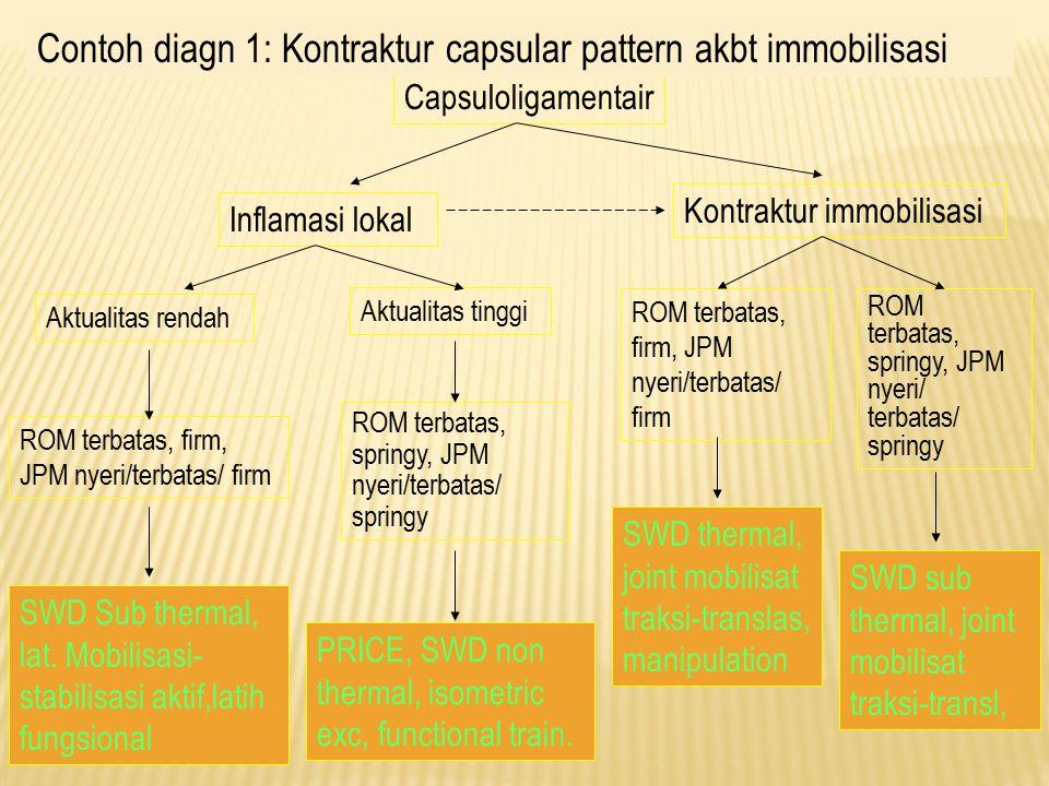 Capsuloligamentair Inflamasi lokal Aktualitas rendah Aktualitas tinggi ROM terbatas, firm, JPM nyeri/terbatas/ firm SWD Sub thermal, lat.