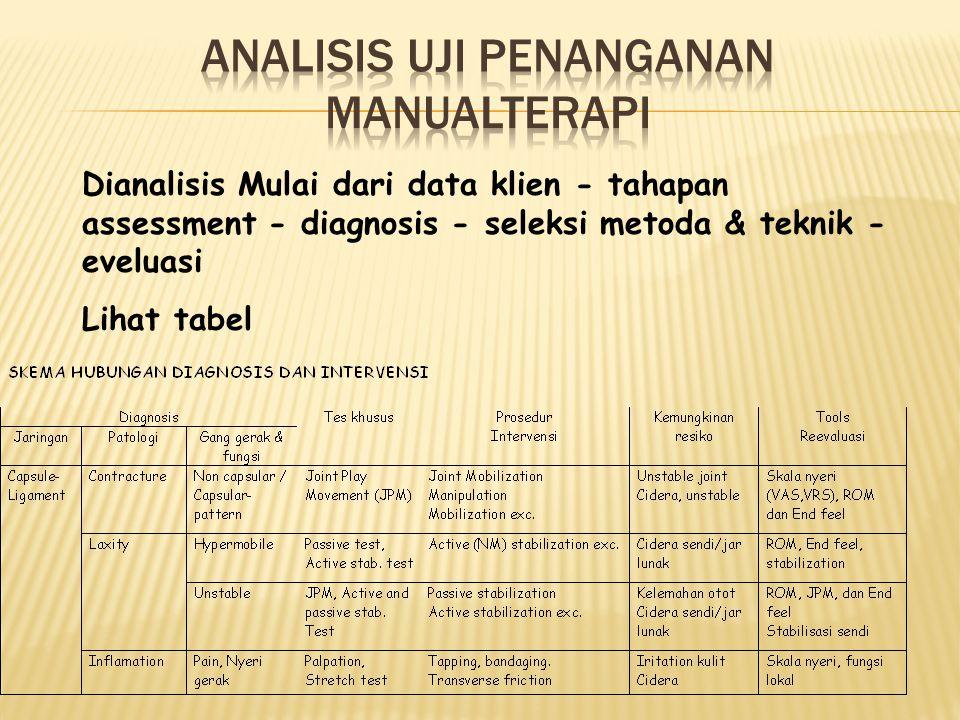 Dianalisis Mulai dari data klien - tahapan assessment - diagnosis - seleksi metoda & teknik - eveluasi Lihat tabel