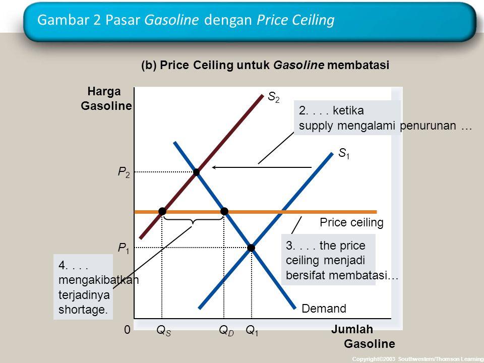 Gambar 2 Pasar Gasoline dengan Price Ceiling Copyright©2003 Southwestern/Thomson Learning (b) Price Ceiling untuk Gasoline membatasi Jumlah Gasoline 0