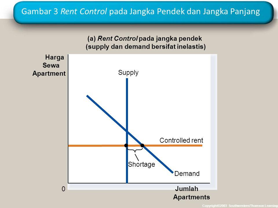 Gambar 3 Rent Control pada Jangka Pendek dan Jangka Panjang Copyright©2003 Southwestern/Thomson Learning (a) Rent Control pada jangka pendek (supply d