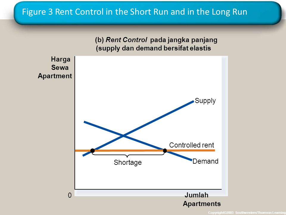 Figure 3 Rent Control in the Short Run and in the Long Run Copyright©2003 Southwestern/Thomson Learning (b) Rent Control pada jangka panjang (supply d