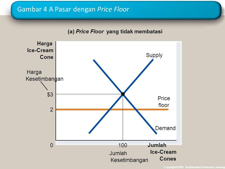 Gambar 4 A Pasar dengan Price Floor Copyright©2003 Southwestern/Thomson Learning (a) Price Floor yang tidak membatasi Jumlah Ice-Cream Cones 0 Harga I