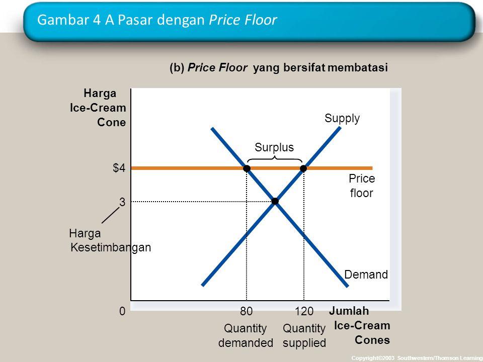 Gambar 4 A Pasar dengan Price Floor Copyright©2003 Southwestern/Thomson Learning (b) Price Floor yang bersifat membatasi Jumlah Ice-Cream Cones 0 Harg