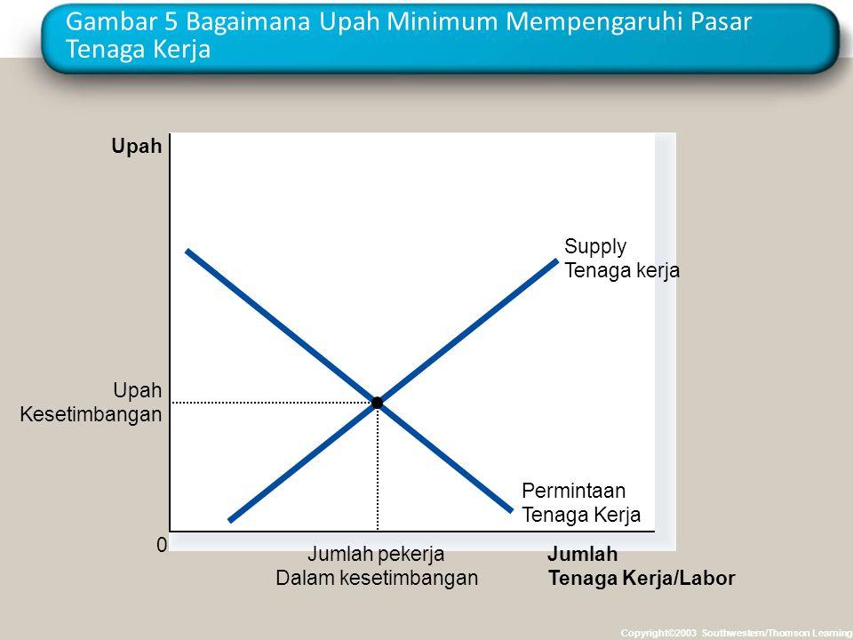 Gambar 5 Bagaimana Upah Minimum Mempengaruhi Pasar Tenaga Kerja Copyright©2003 Southwestern/Thomson Learning Jumlah Tenaga Kerja/Labor Upah 0 Perminta