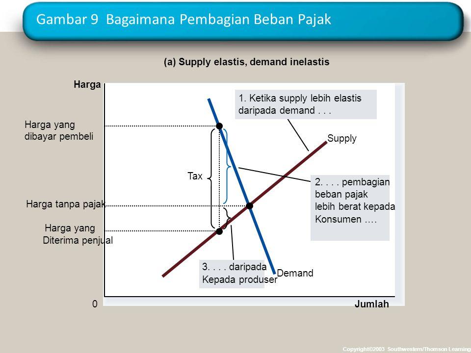 Gambar 9 Bagaimana Pembagian Beban Pajak Copyright©2003 Southwestern/Thomson Learning Jumlah 0 Harga Demand Supply Tax Harga yang Diterima penjual Har