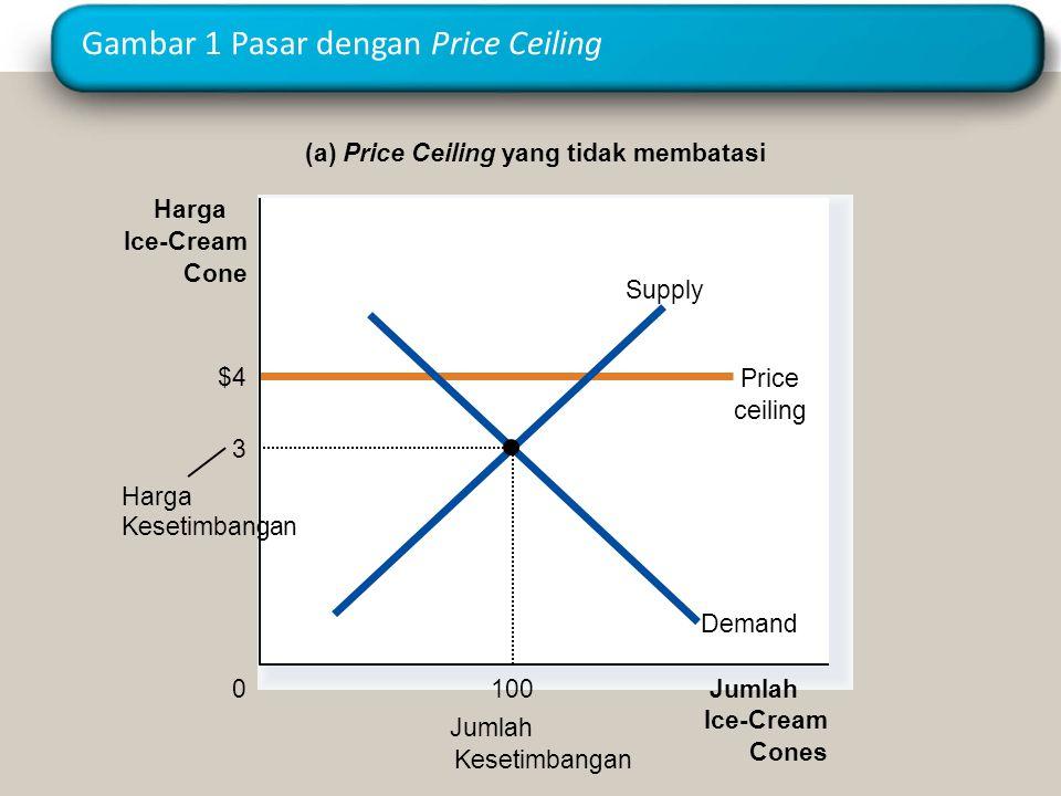 Gambar 1 Pasar dengan Price Ceiling (a) Price Ceiling yang tidak membatasi Jumlah Ice-Cream Cones 0 Harga Ice-Cream Cone Jumlah Kesetimbangan $4 Price