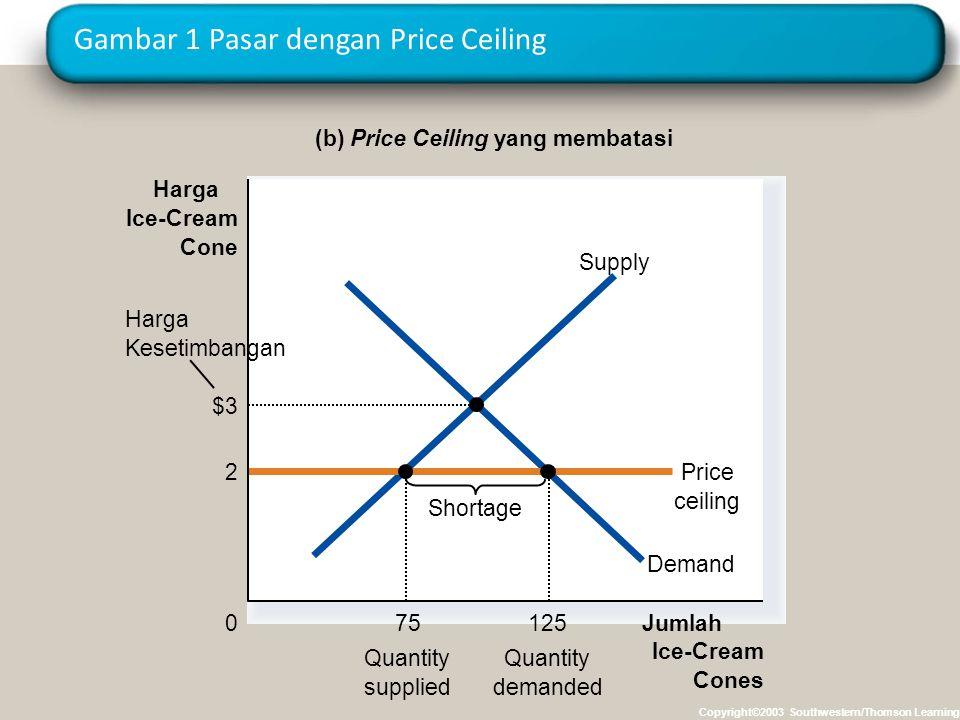 Gambar 1 Pasar dengan Price Ceiling Copyright©2003 Southwestern/Thomson Learning (b) Price Ceiling yang membatasi Jumlah Ice-Cream Cones 0 Harga Ice-C