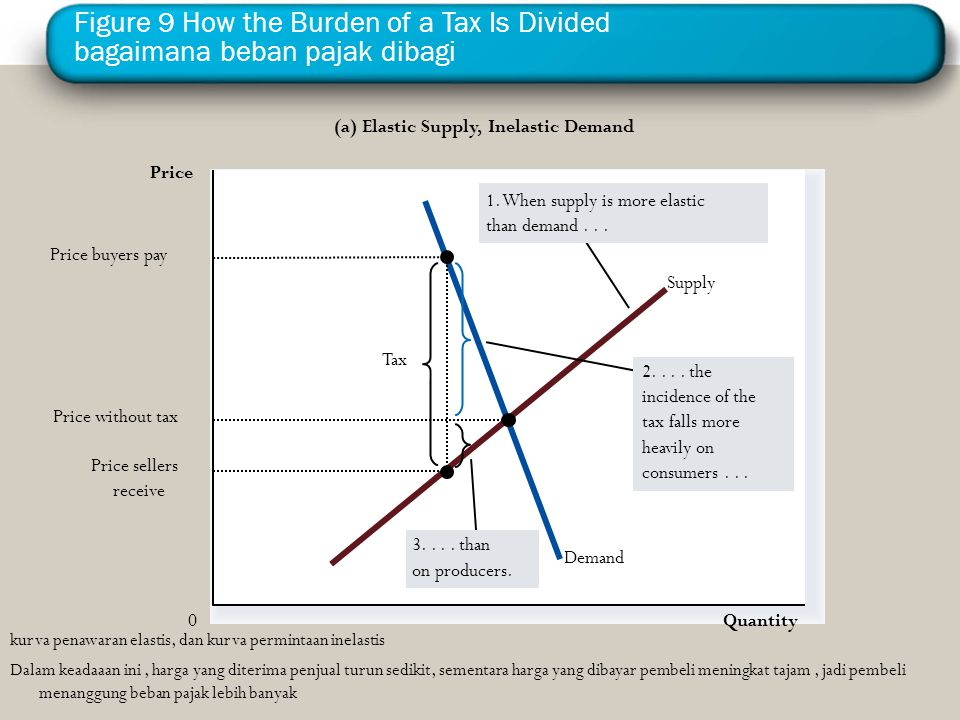 Figure 9 How the Burden of a Tax Is Divided bagaimana beban pajak dibagi Quantity 0 Price Demand Supply Tax Price sellers receive Price buyers pay (a)