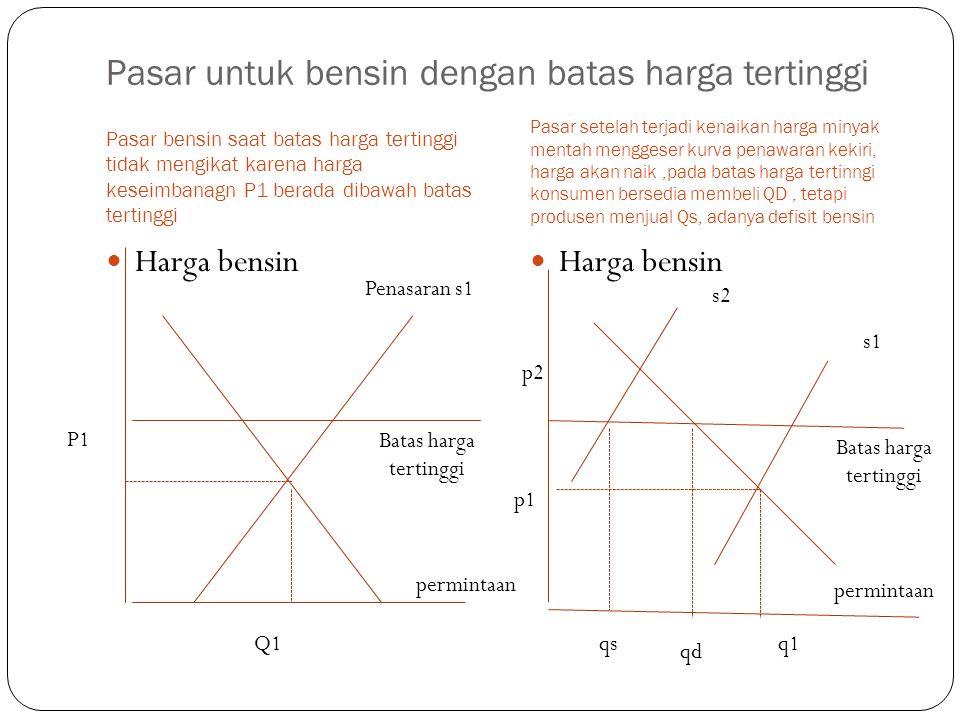 Bagaimana harga dasar mempengaruhi hasil-hasil pasar figure.4 Pemerintah menerapkan harga dasar sebesar $2.