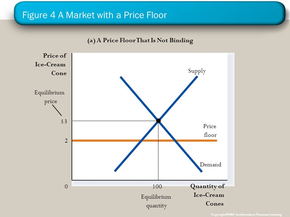 Figure 4 A Market with a Price Floor Copyright©2003 Southwestern/Thomson Learning (a) A Price Floor That Is Not Binding Quantity of Ice-Cream Cones 0