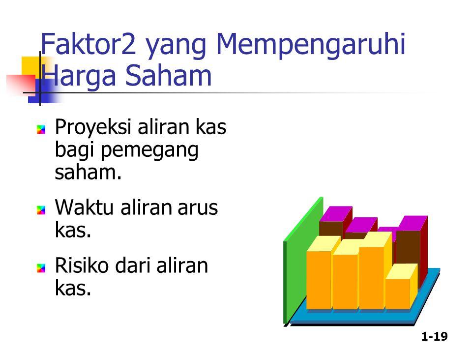 1-19 Faktor2 yang Mempengaruhi Harga Saham Proyeksi aliran kas bagi pemegang saham. Waktu aliran arus kas. Risiko dari aliran kas.