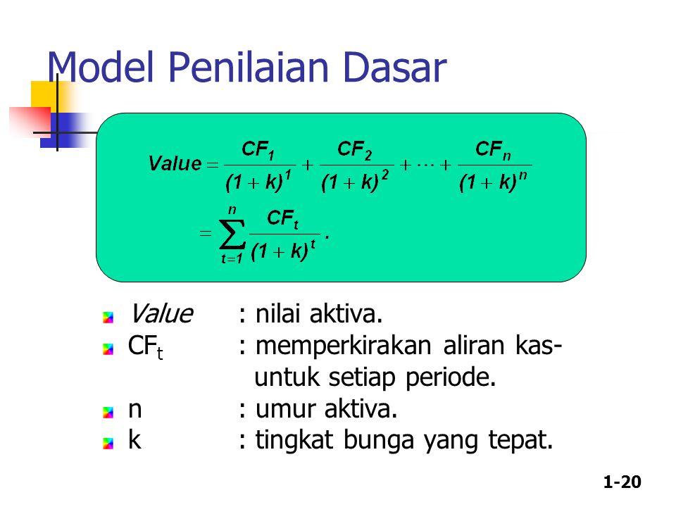 1-20 Model Penilaian Dasar Value : nilai aktiva. CF t : memperkirakan aliran kas- untuk setiap periode. n: umur aktiva. k: tingkat bunga yang tepat.