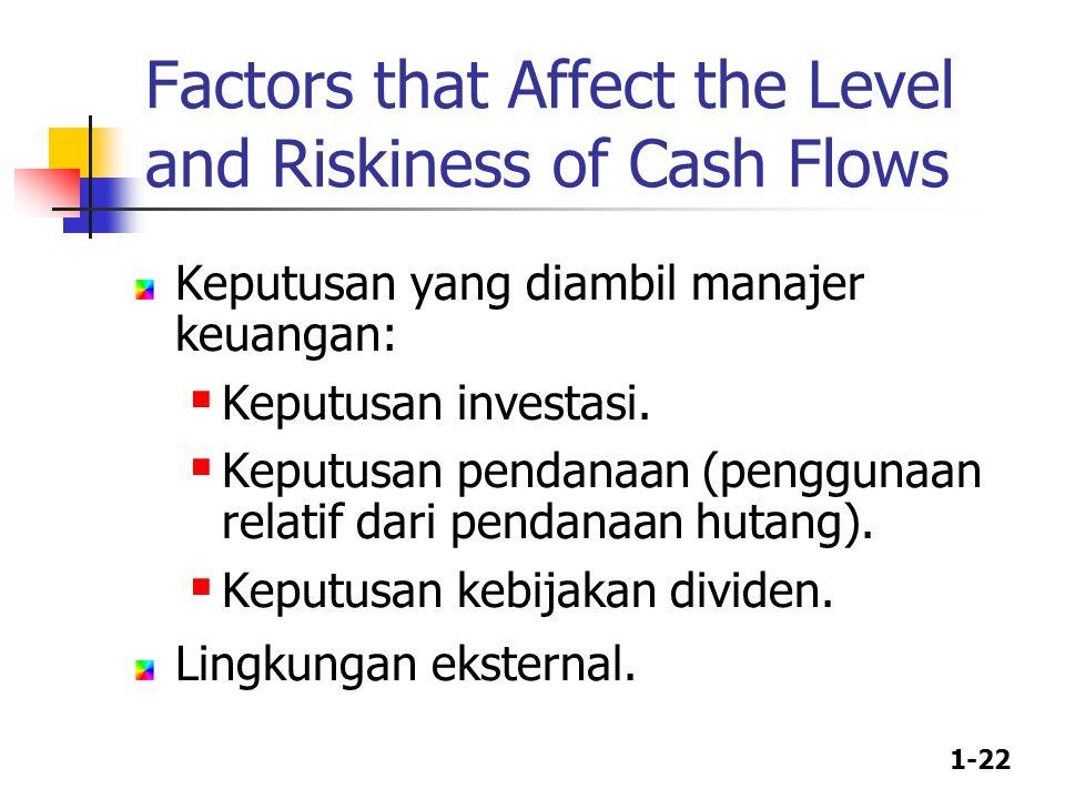 1-22 Keputusan yang diambil manajer keuangan:  Keputusan investasi.  Keputusan pendanaan (penggunaan relatif dari pendanaan hutang).  Keputusan keb