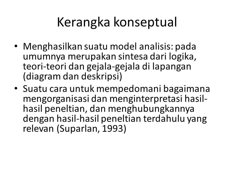 Kerangka konseptual Menghasilkan suatu model analisis: pada umumnya merupakan sintesa dari logika, teori-teori dan gejala-gejala di lapangan (diagram