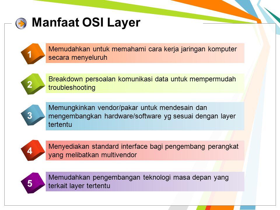 Upper Layer Berkaitan dengan user interface, data formatting, dan communication sessions Lower Layer Berkaitan dengan bagaimana data mengalir