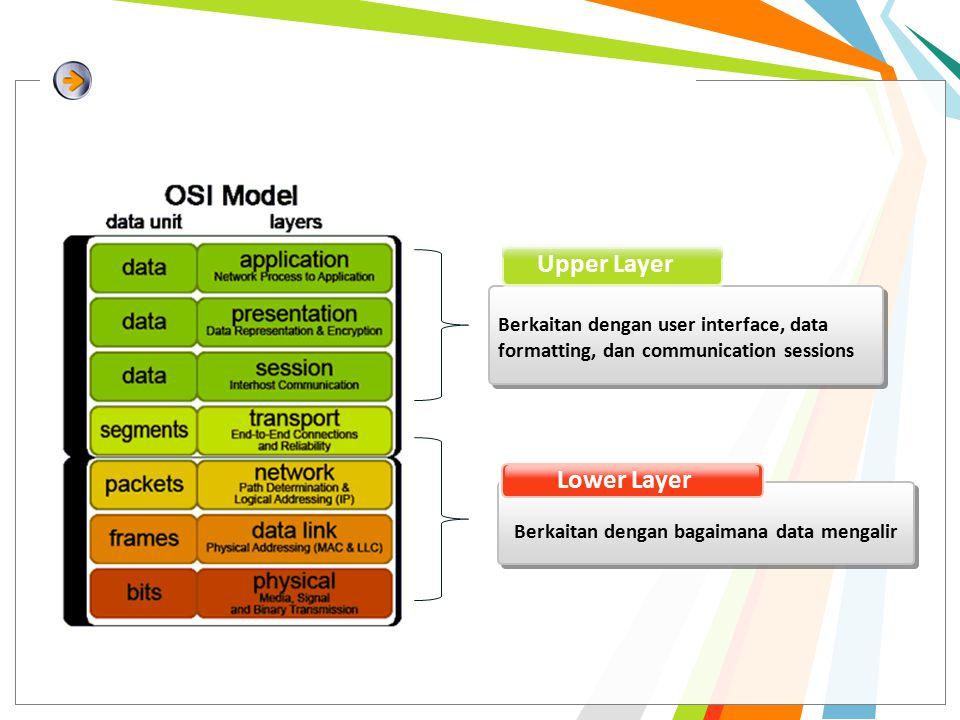 Fungsi tiap Layer 7.Application 6. Presentation 5.