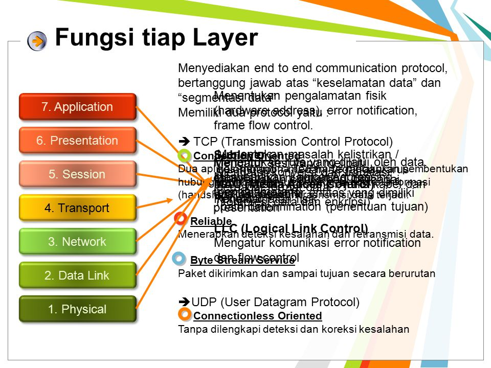 Komunikasi Antar Layer 7.Application 6. Presentation 5.