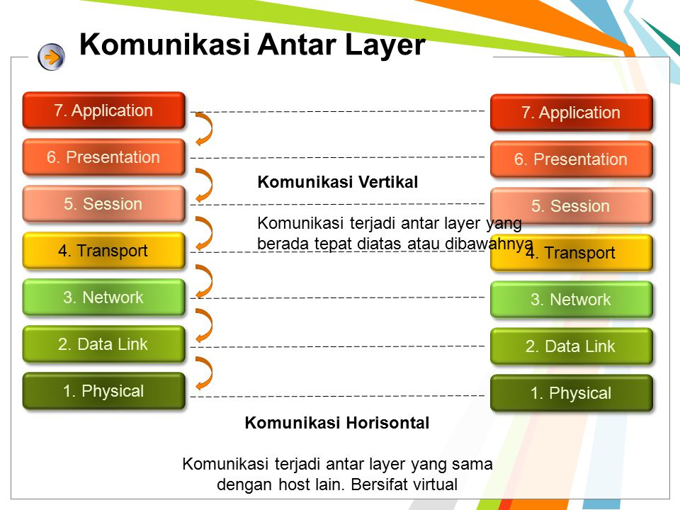 Komunikasi Antar Layer 7. Application 6. Presentation 5. Session 4. Transport 3. Network 2. Data Link 1. Physical 7. Application 6. Presentation 5. Se