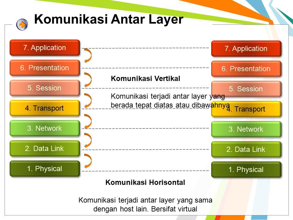 Penerapan OSI Layer 7.Application 6. Presentation 5.