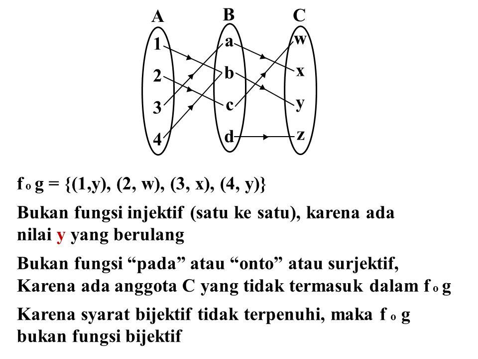▸ ▸ ▸ ▸ A 12341234 B abcdabcd wxyzwxyz C ▸ ▸ ▸ ▸ f o g = {(1,y), (2, w), (3, x), (4, y)} Bukan fungsi injektif (satu ke satu), karena ada nilai y yang