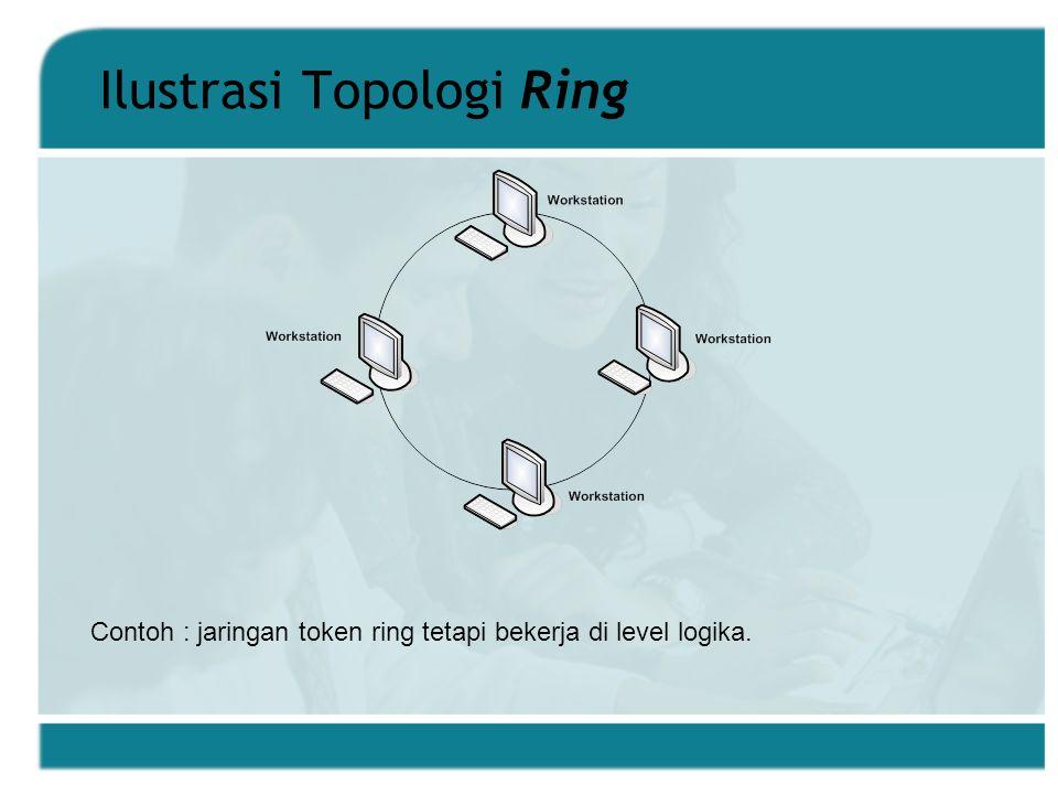Ilustrasi Topologi Ring Contoh : jaringan token ring tetapi bekerja di level logika.