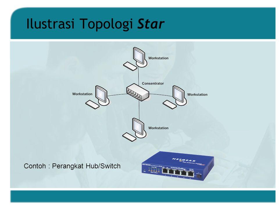 Ilustrasi Topologi Star Contoh : Perangkat Hub/Switch