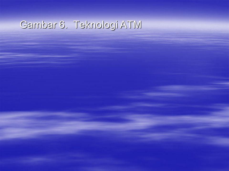 Gambar 6. Teknologi ATM