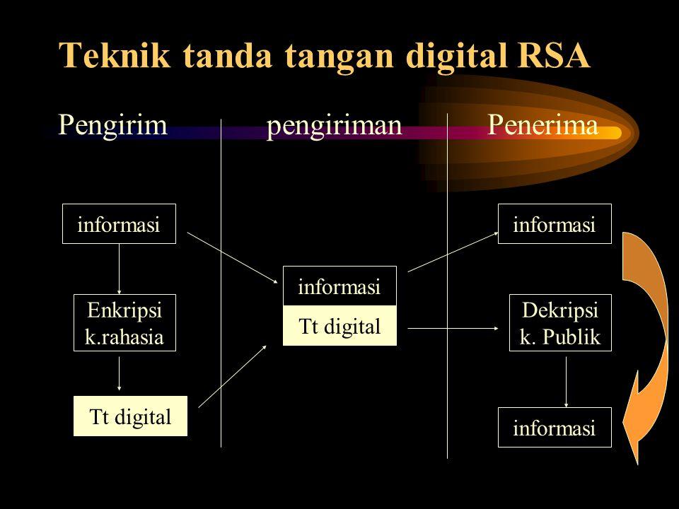 Teknik tanda tangan digital RSA Pengirim pengiriman Penerima informasi Enkripsi k.rahasia Tt digital informasi Tt digital informasi Dekripsi k. Publik