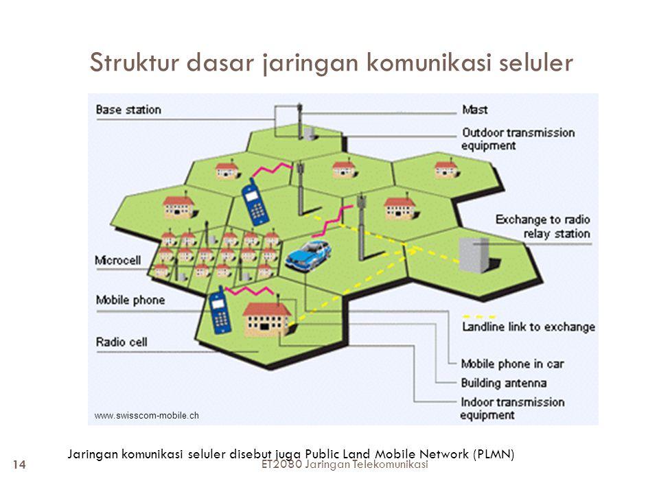 Struktur dasar jaringan komunikasi seluler Jaringan komunikasi seluler disebut juga Public Land Mobile Network (PLMN) www.swisscom-mobile.ch 14 ET2080 Jaringan Telekomunikasi