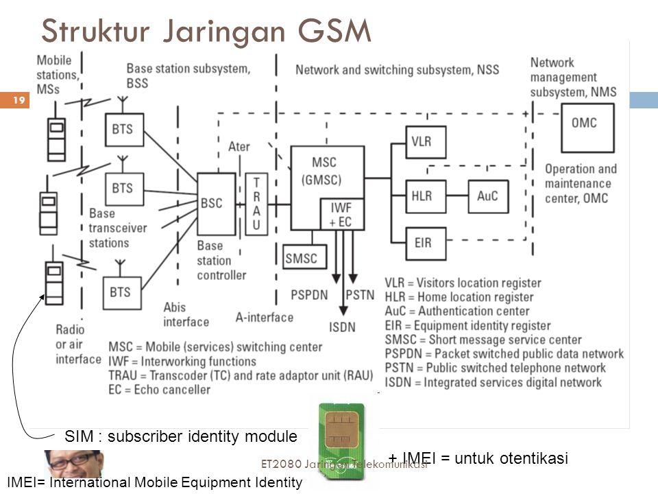 SIM : subscriber identity module Struktur Jaringan GSM + IMEI = untuk otentikasi IMEI= International Mobile Equipment Identity 19 ET2080 Jaringan Telekomunikasi