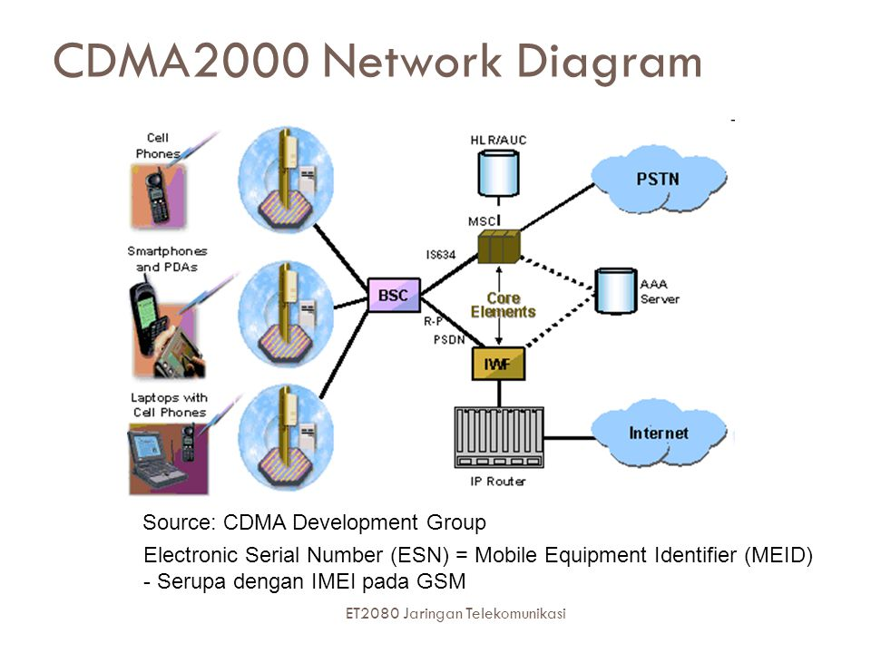Source: CDMA Development Group CDMA2000 Network Diagram Electronic Serial Number (ESN) = Mobile Equipment Identifier (MEID) - Serupa dengan IMEI pada
