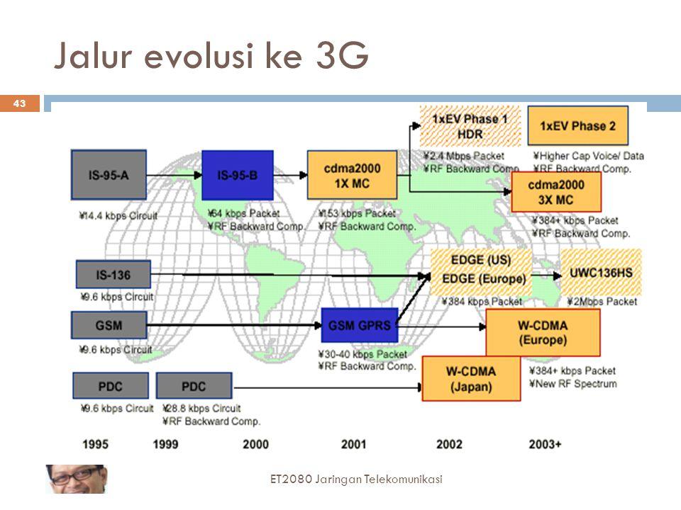 Jalur evolusi ke 3G 43 ET2080 Jaringan Telekomunikasi