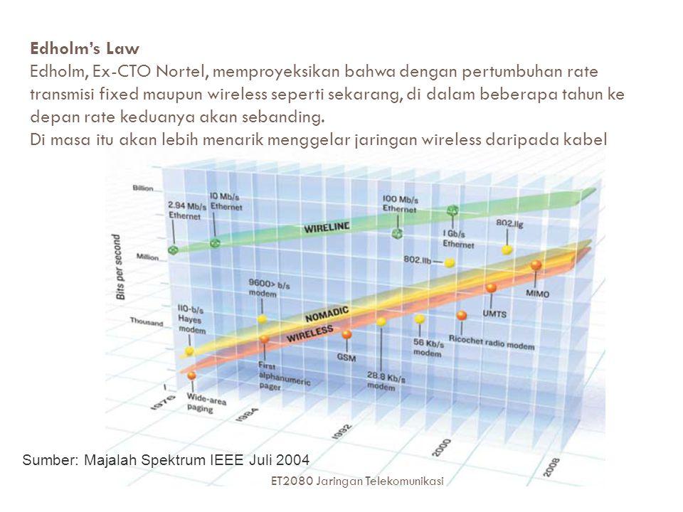 47 Edholm's Law Edholm, Ex-CTO Nortel, memproyeksikan bahwa dengan pertumbuhan rate transmisi fixed maupun wireless seperti sekarang, di dalam beberapa tahun ke depan rate keduanya akan sebanding.