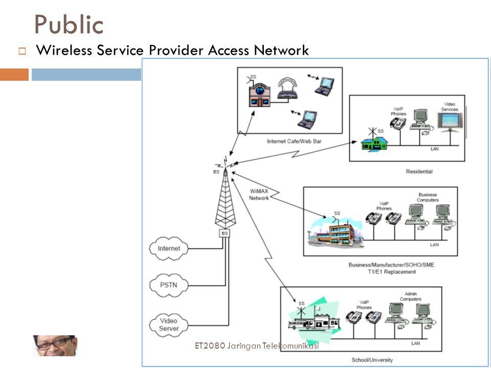 63 Public  Wireless Service Provider Access Network ET2080 Jaringan Telekomunikasi