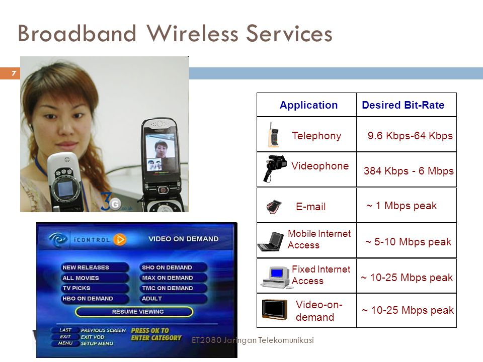 Broadband Wireless Services ApplicationDesired Bit-Rate Telephony9.6 Kbps-64 Kbps Videophone 384 Kbps - 6 Mbps E-mail Mobile Internet Access Fixed Int