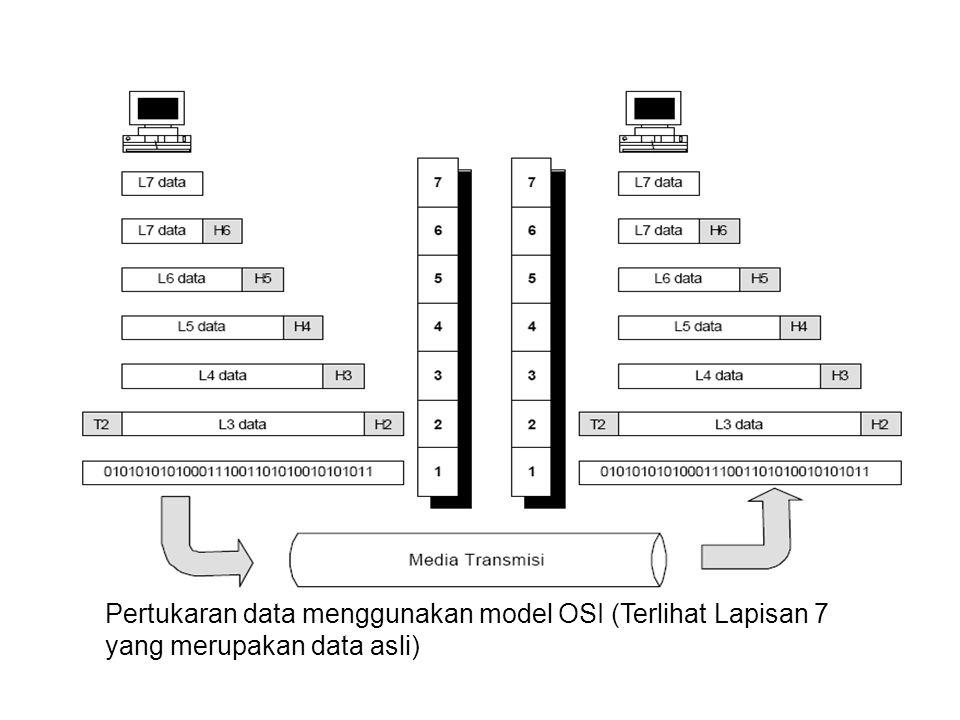 Pertukaran data menggunakan model OSI (Terlihat Lapisan 7 yang merupakan data asli)